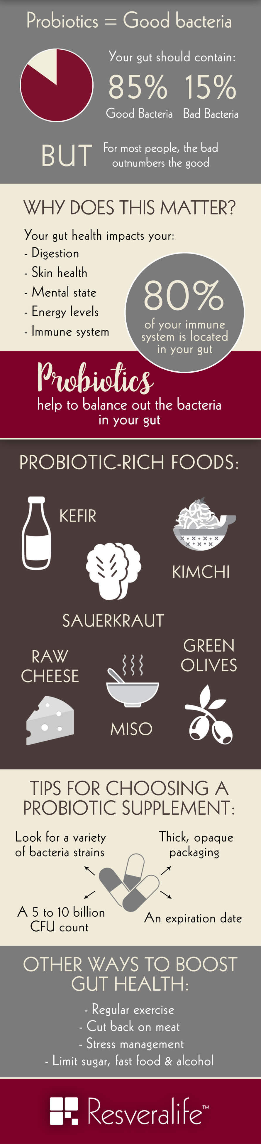 Infographic on probiotics