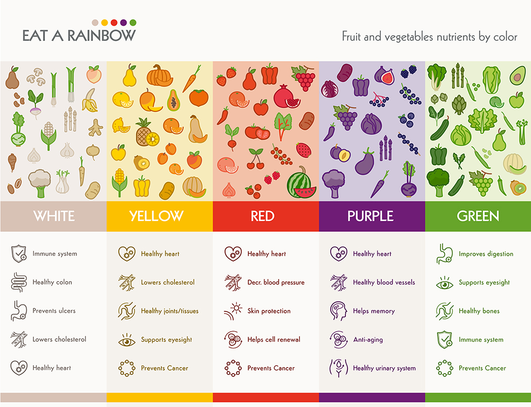 colorful food nutritional benefits infographic