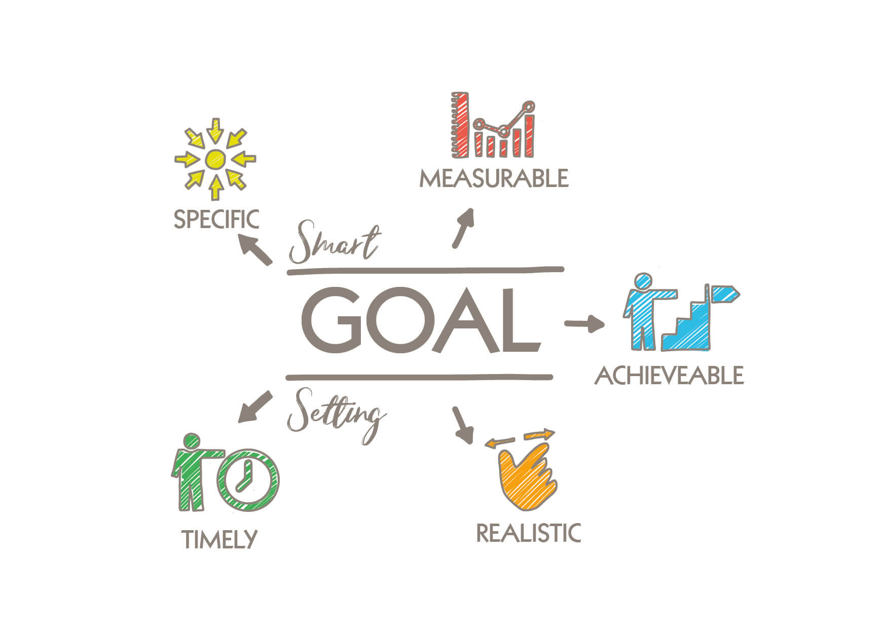 Infographic on SMART goals